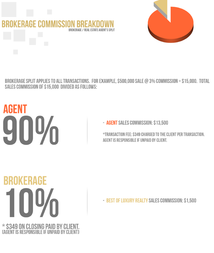 brokerage_split